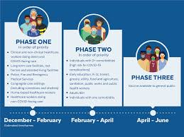 Graphic showing the plans for vaccine distribution in three phases